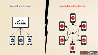 Qu'est-ce qu'une application décentralisée (dApp) ?