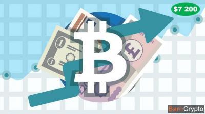 Le Bitcoin passe les $7 200, et les experts prédisent les $20 000