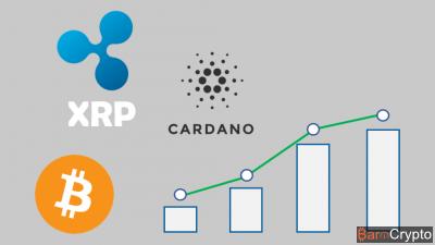 Le Ripple et le Cardano en hausse, et le Bitcoin à $6 700